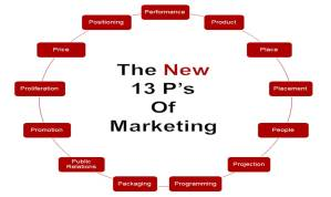 New Ps of Marketing