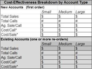 Cost Breakdown by Account Type