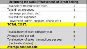 Cost Effectiveness of Direct Selling Worksheet