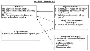 Mission Framework for 8 Strategic Questions You Should Be Asking
